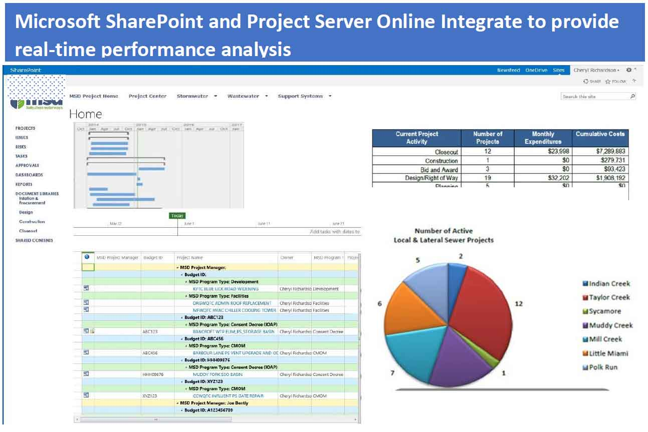 Microsoft SharePoint and Project Server Online Integration